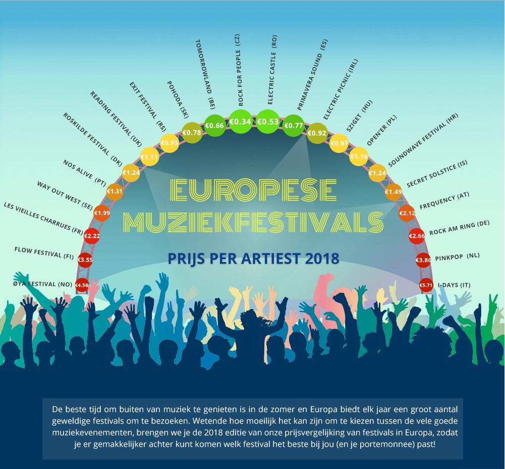 festivals-europa-prijs-per-artiest